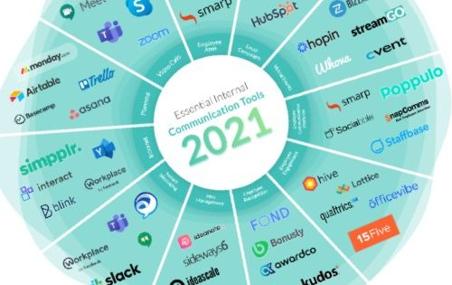 Essential Internal Communication Tools 2021