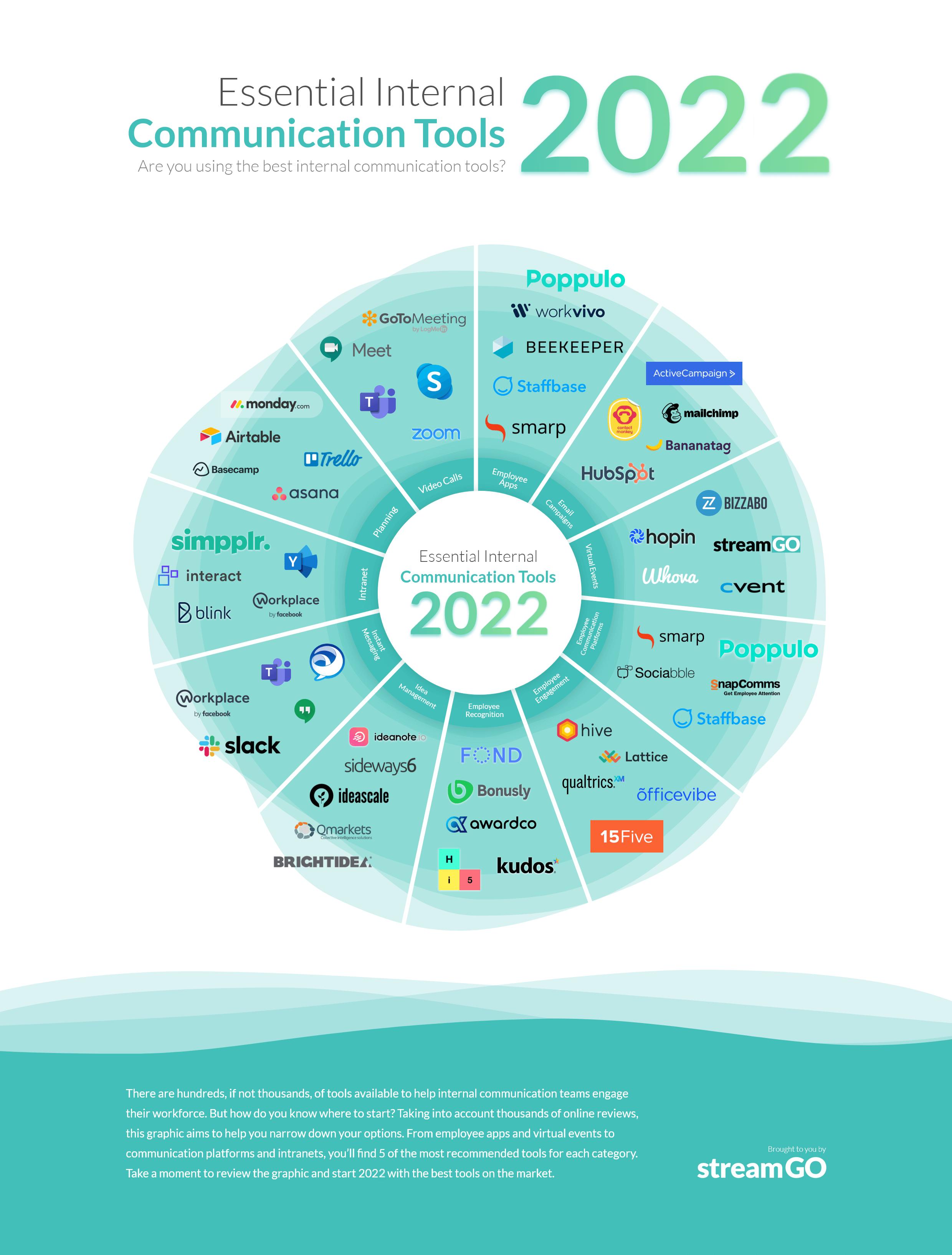 internal comms tools 2022